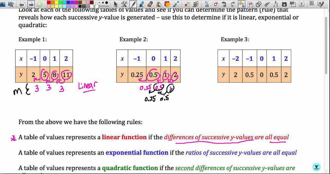 mat117 compare exponential expressions Powers and exponents we know how to calculate the expression 5 x 5 this expression can be written in a shorter way using something called exponents.