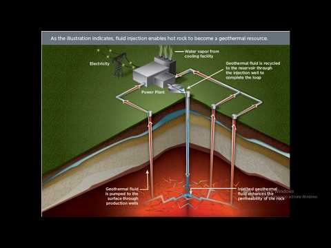 How Enhanced Geothermal System EGS Works ?