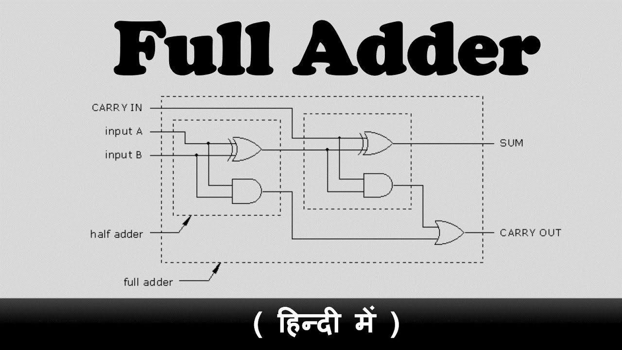 small resolution of full adder in hindi