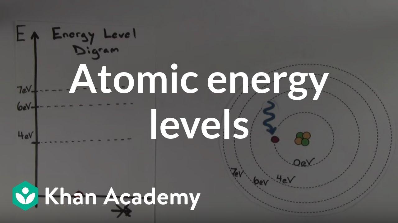 Atomic Energy Levels (video) | Khan Academy