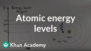 Atomic Energy Levels | Quantum physics | Physics | Khan Academy