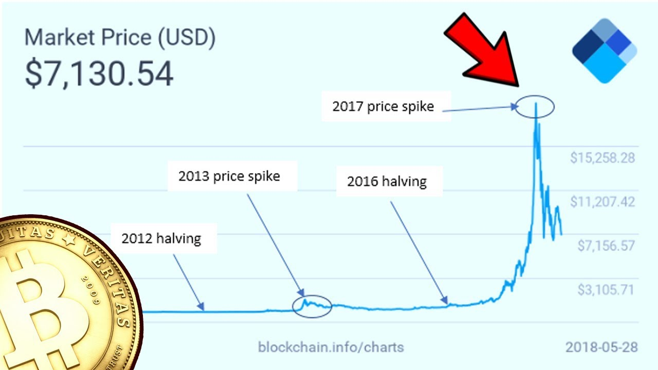 When Will Bitcoin Rise Again? Bitcoin Halving Explained 2020