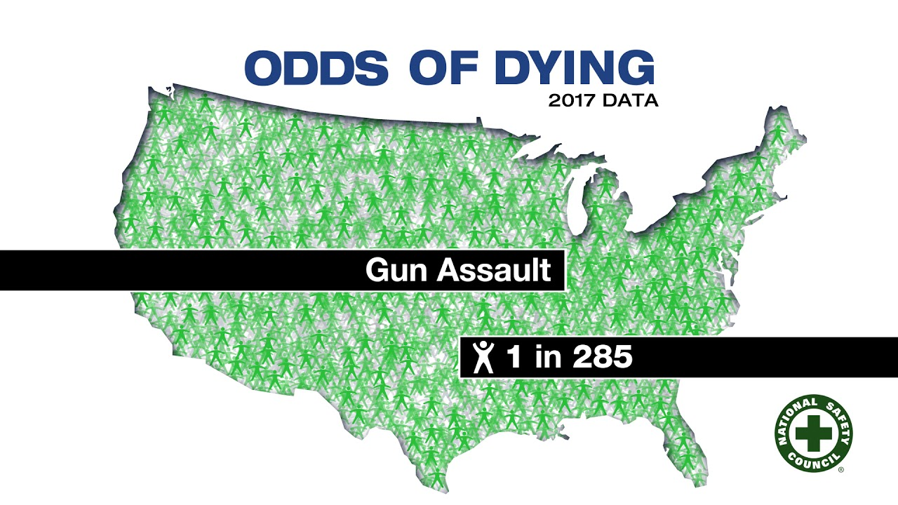 Odds of Dying - Injury Facts