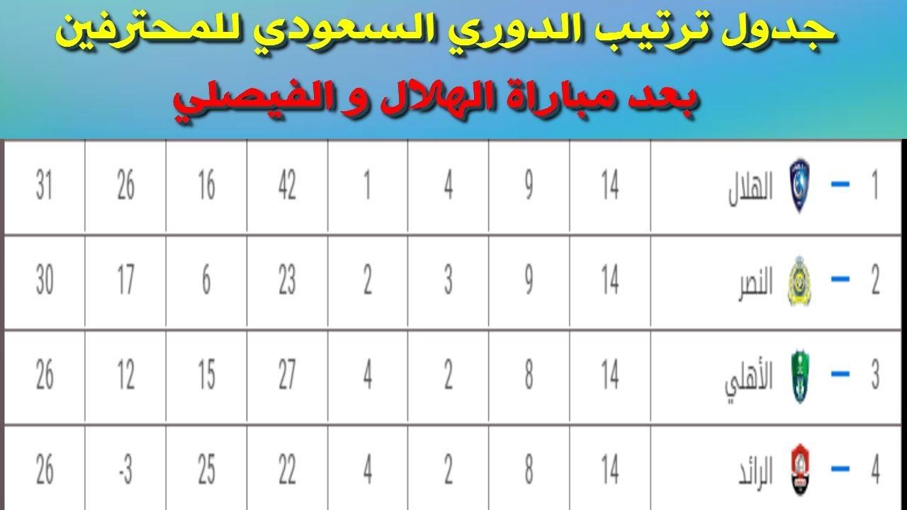 جدول ترتيب الدوري السعودي للمحترفين بعد مباراة الهلال و الفيصلي اليوم الإثنين 20 1 2020