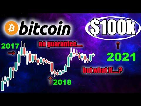 Bitcoin trading 1k to 100k