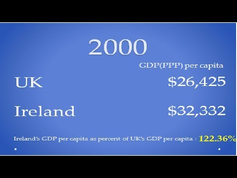 UK and Ireland Standard of living comparison (1980-2022)