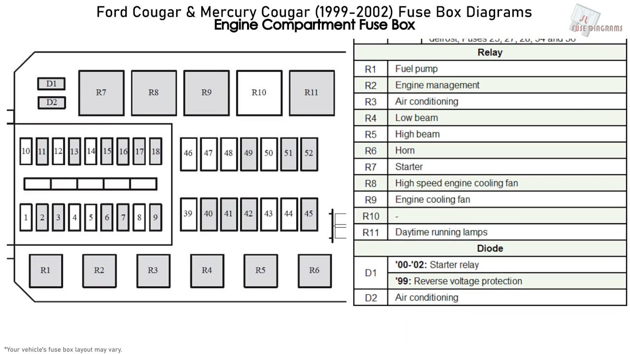 Ford Cougar Mercury Cougar 1999 2002 Fuse Box Diagrams Youtube