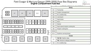Ford Cougar & Mercury Cougar (1999-2002) Fuse Box Diagrams - YouTube   1998 Mercury Mystique Fuse Box Diagram      YouTube