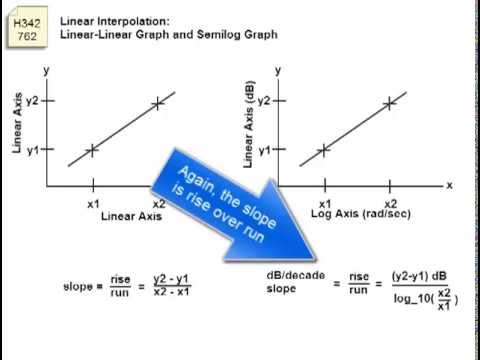 H342762 - Slope - Linear and Semilog