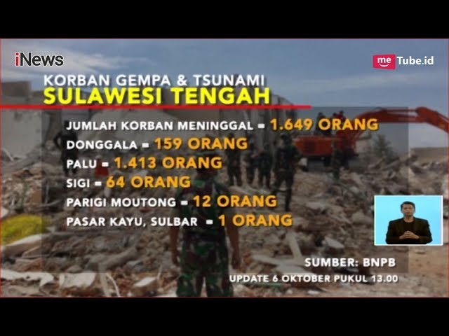 Inilah Data Jumlah Korban Gempa dan Tsunami Sulawesi Tengah - iNews Siang 07/10