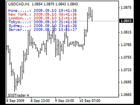 Best Broker For Technical Analysis Metatrader Script Timezone