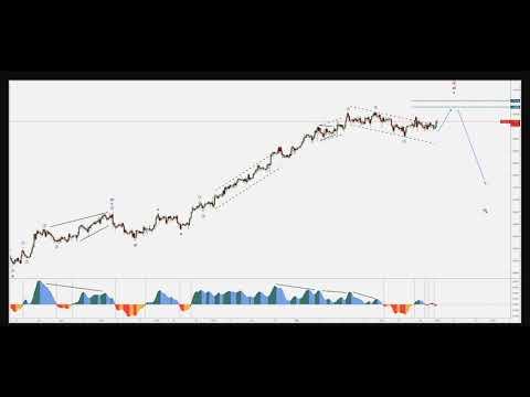 EUR & XAU Bulls Awaiting Their Turn