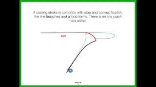 6: Understanding Fly Casting Loop Dynamics The Conventional Way 2015