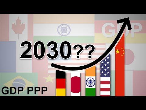 Top 20 Economies