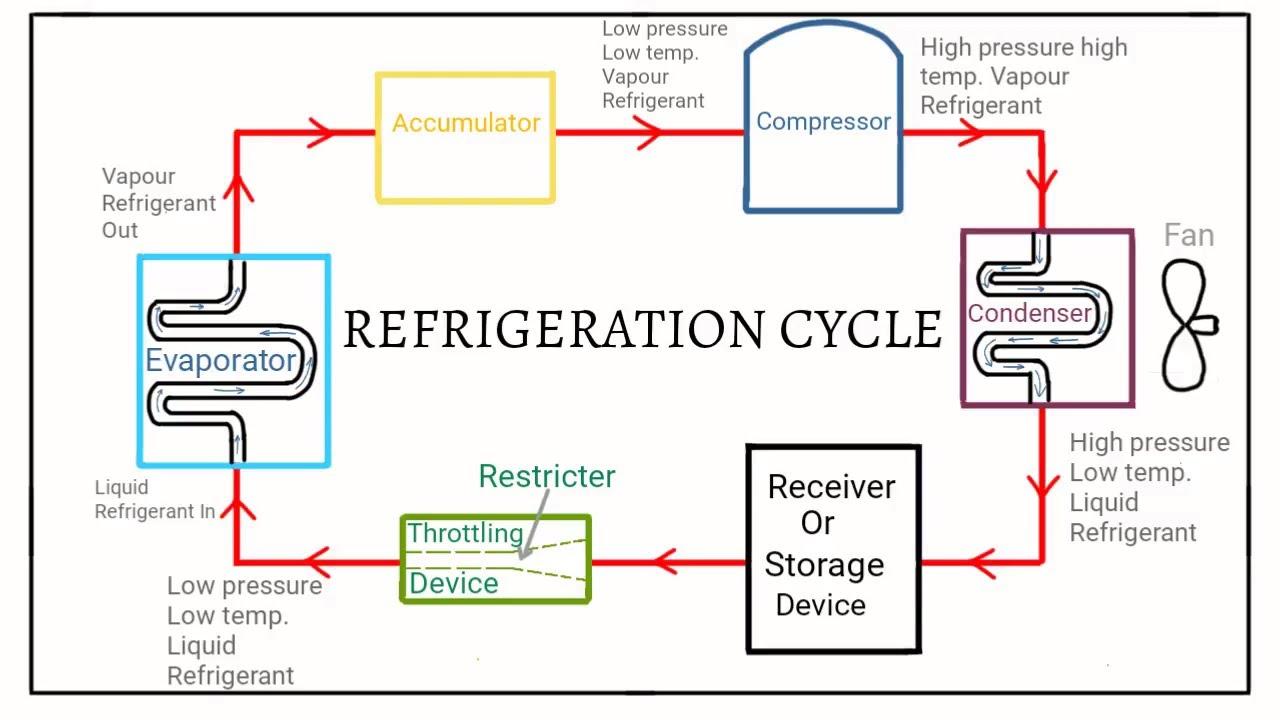 simple refrigeration cycle diagram
