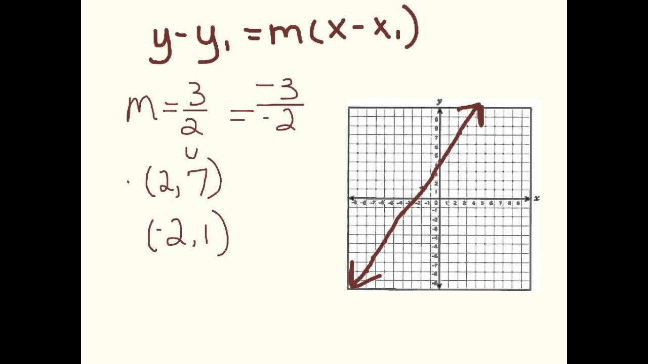 point slope form for linear equations  Writing a Linear Equation in Point-Slope Form from a Graph