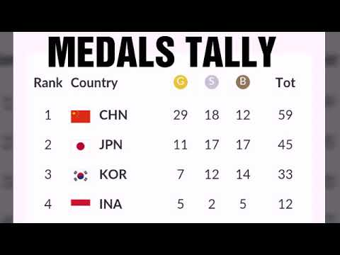 Asian games 2018 medals tally today ; Philippines medals ;Korea; Japan medals ; India standings ...