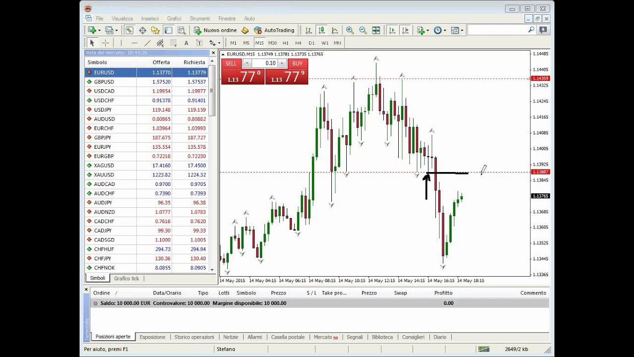 Di Bre Forex / FREE 'Beginners' Forex Trading Introduction