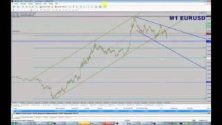Session de Trading Court Terme du 01/02/2012 de 14 à 16h