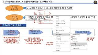 정보처리기사강좌 (요구사항 분류 및 절차 설명) 136…
