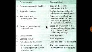 Screening test and diagnostic test