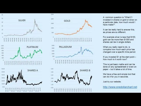 Gold & silver vs stocks & shares - how to compare them