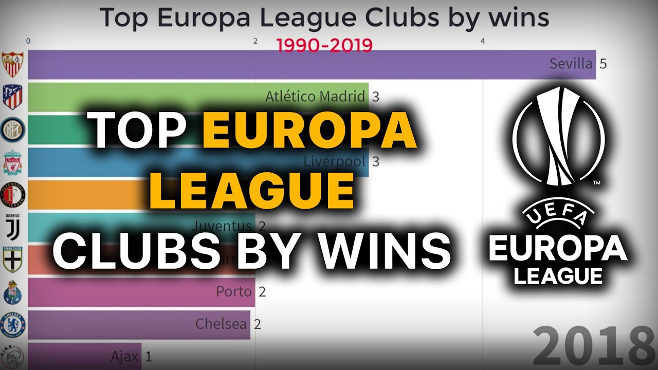 the uefa europa league winners from 1990 2019 youtube youtube