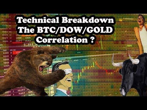 Technical Breakdown BTC/DOW/GOLD Correlation