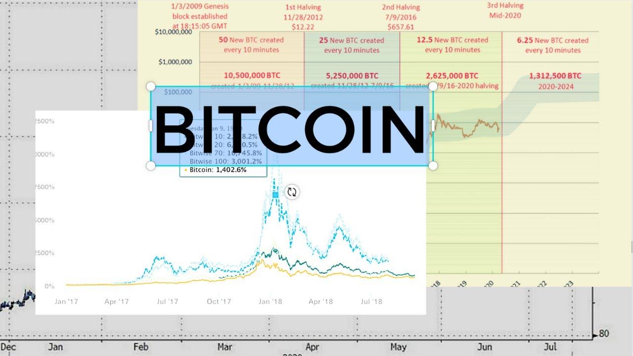 brokers online demo bitcoin growth bot login