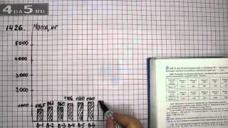 Упражнение 1426. Математика 6 класс Виленкин Н.Я.