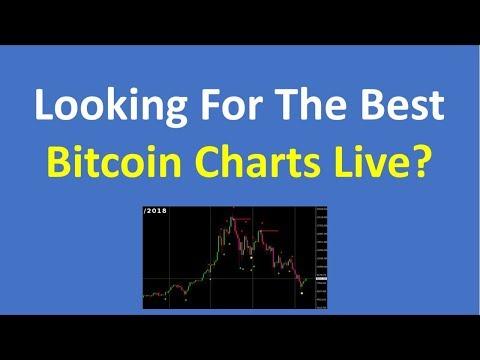 Bitcoin Charts Live