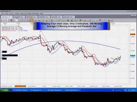 Forex take profit strategies