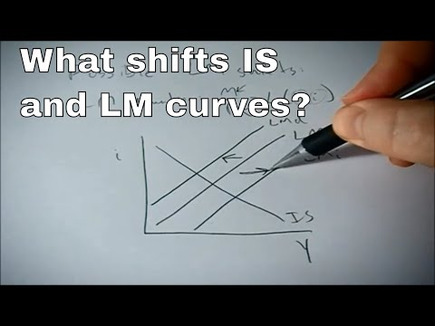 What shifts the IS or LM curves