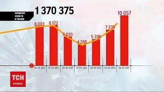 Коронавірус в України за минулу добу захворіли 10 057 людей