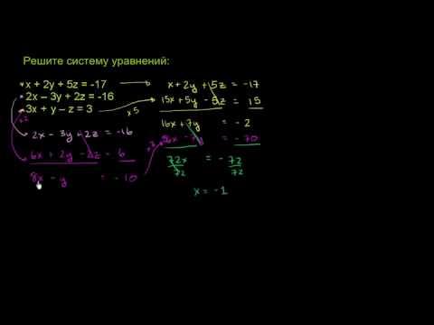 Как исследовать функцию и построить её график?