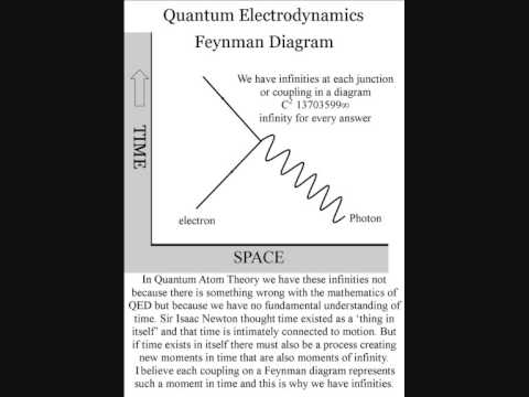 Quantum Electrodynamics, renormalization the infinity of time