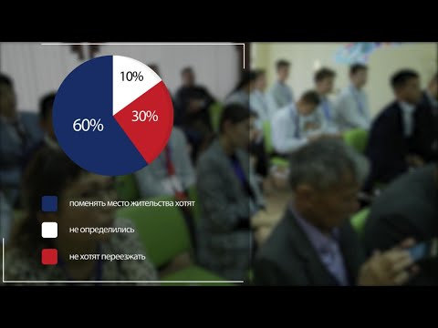 Глобальное видение молодого поколения. Молодежь Казахстана.