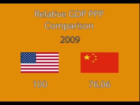 US and China relative GDP PPP comparison 4 decades (1980- 2021)