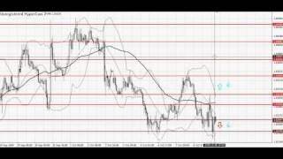 Торговые сигналы Форекс бесплатно от Forex Analytics - урок №3