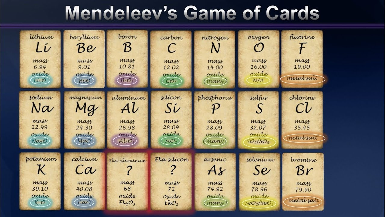 The periodic table game gallery periodic table images mendeleevs game of cards and the birth of the periodic table mendeleevs game of cards and gamestrikefo Image collections