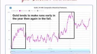 Trading gold futures and options on futures