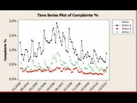 time-series-and-descriptive-statistic-in-minitab
