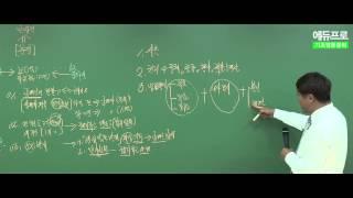 [에듀프로-양민교수] 2015년 행정사 민법총칙 기초다지기 무료특강 (1강)