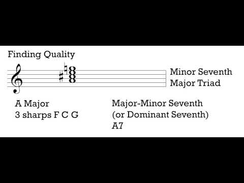 Music Theory 1 - Video 9: Identifying 7th Chords.