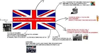 UNIONIST OPPOSITION TO THE ANGLO IRISH AGREEMENT