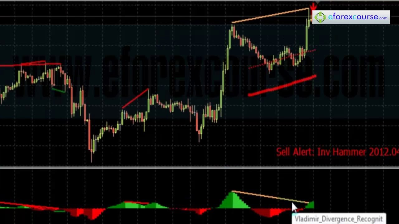 Easy forex demokonto