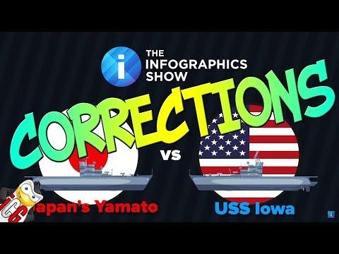 Corrections to The Infographics Show - Yamato vs Iowa