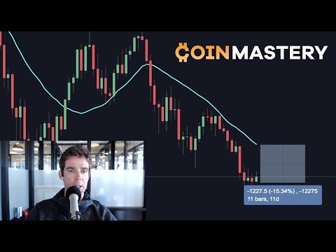 Potential Bounce? Death Cross, Filtering Good News vs Bad News, Delta Hedging Strategy - Ep174