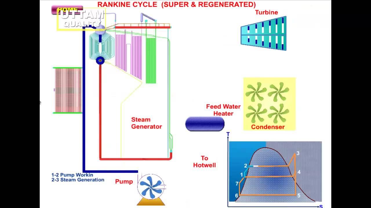 Rankine Cycles (Thermodynamic Cycles)
