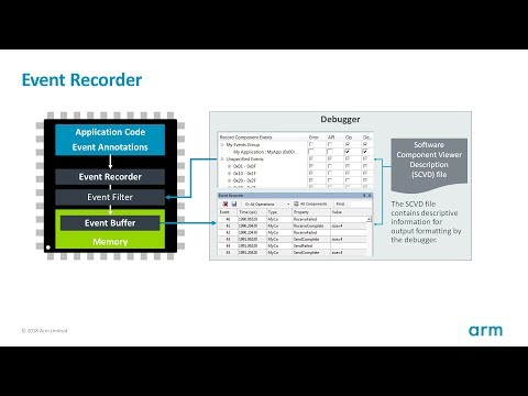 Understanding the dynamic operation of an embedded application during development is required to identify any potential timing and power consumption issues. Software components within Arm Keil MDK, such as the RTX real-time operating system, contain event annotations that help you to understand how an application operates during the development process. These events are shown in the Event Recorder.   In this webinar, you will learn how to annotate your application code with events that provide detailed statistics about execution timing and energy consumption. This information allows you to optimize algorithms and compare changes, for example in automated build tests.   Topics covered in this webinar will be:   · Overview of Event Recorder and the event annotations  · Use Event Recorder to gain a better understanding of the runtime behaviour of applications  · Optimize energy consumption of the application  · Compare algorithms for optimal microcontroller resource usage